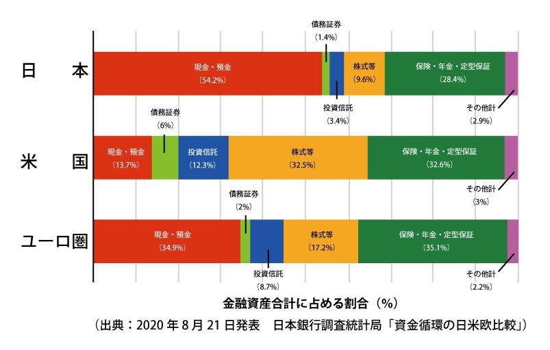 日米欧の家計の金融資産構成